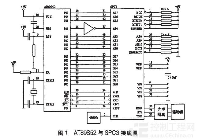 该设计中,P0 El作为数据地址复用端El,与SPC3的数据端口DB0-DB7连接;高8位地址通过P2口与SPC3的AB0- AB7连接,其中P2.4引脚经非门和AB4相连,故SPC3内部的地址范围是1000H一15FFH。 SPC3采用INTEL方式,数据地址复用,AB8-ABl0接低电平,MCU经过P1.7复位SPC3,SPC3由XINT引脚发送给MCU中断信号。 该软件由汇编语言编写。主程序流程图和中断服务程序流 程图见图3和图4所示。
