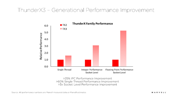 新一代Marvell ThunderX3為云計算和HPC服務器市場帶來性能和功耗雙提升