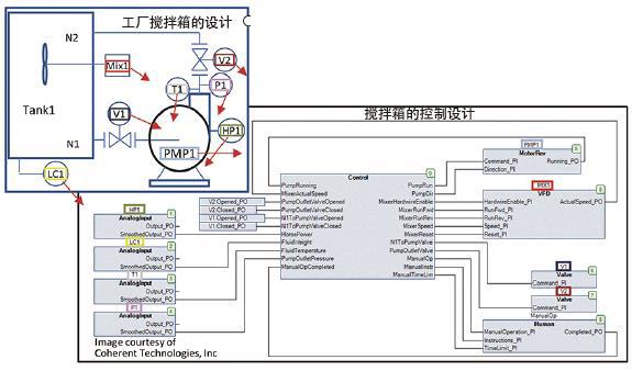 用于工業控制的面向對象編程