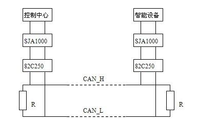 can总线系统结构示意图