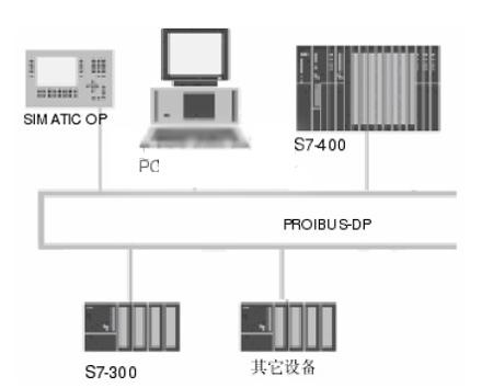 plc控制系统设计原理分析