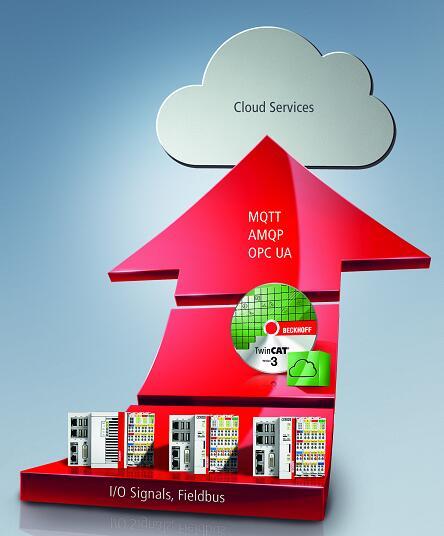 TwinCAT IoT 目 前 也 支 持 西 门 子 基 于 云 的 开 放 式 物 联 网 操 作 系 统 MindSphere