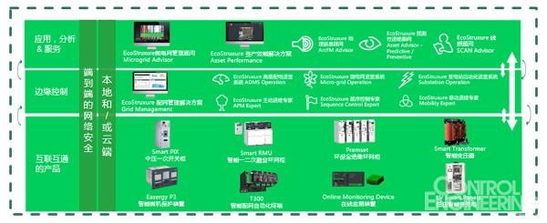 施耐德电气EcoStruxure Grid全新升级,助力中国世界级配电网建设
