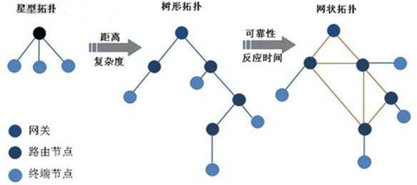 能够拓展网络的传输距离还能够保证信号传输的稳定性