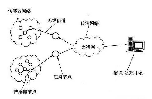 传感器网络启动式自组织方法