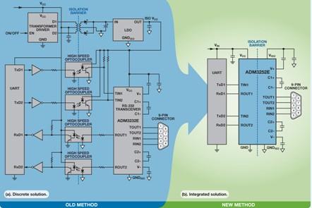rs-232诊断端口
