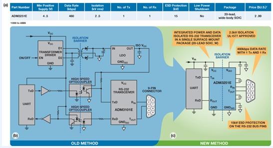 ,但其实它现在仍然是短线通要在恶劣的工业环境下实现鲁棒的数据通信链路,RS-232诊断端口必须在RS-232电缆网络与相连系统之间提供一个隔离接口控制工程网版权所有,以预防高噪声环境中的电压尖峰和接地环路并提高系统稳定性(图1).RS-232通信链路的电源隔离利用隔离式DC/DC电源或ADI公司的isoPower 集成式DC/DC转换器技术实现。RS-232通信链路的信号隔离利用光耦合器或ADI公司的iCoupler技术实现。  图1.