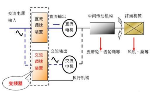 甚至包括交流伺服控制领域;   变频器的控制对象:三相交流异步电机和