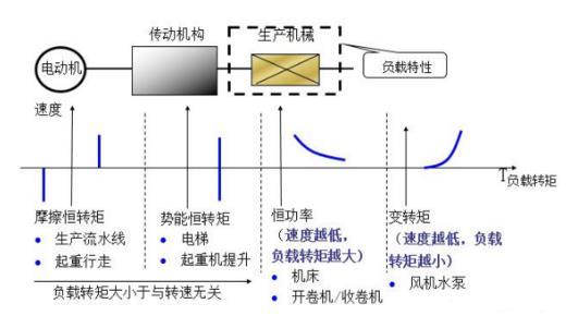 额定频率称为基频,变频调速时,可以从基频向上调(恒功率调速),也