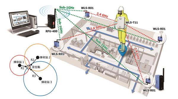 新产品上市: WLS-T11无线定位系统之发射器