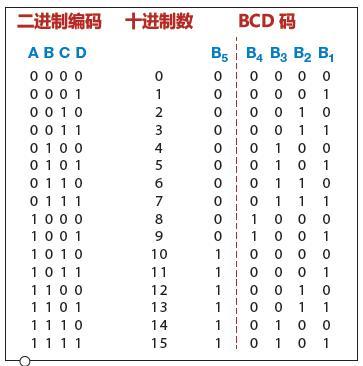 逻辑控制器(plc)的扫描,二进制编码的十进制数(bcd码),以及代码复用