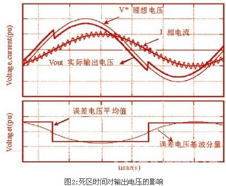 文献〔3〕根据全桥电路的开关状态,提出了一种带死区补偿的逆变器数学