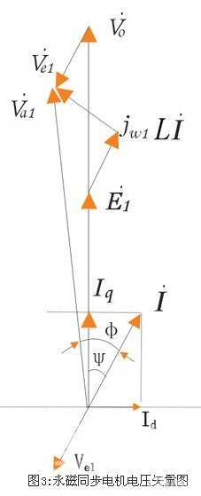 永磁同步电机逆变器死区补偿技术