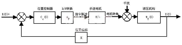 图3闭环步进位置控制系统的动态结构图