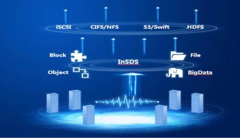 软件定义存储是什么意思?软件定义存储在中国的发展现状