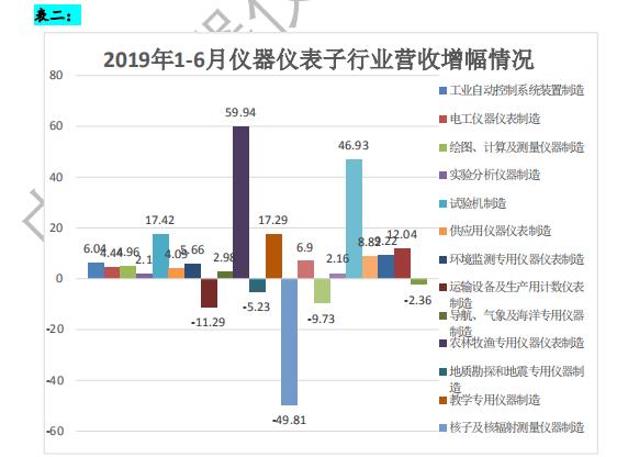2019年上半年中國儀器儀表行業利潤總額為361億