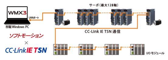 """寻求""""真正的开放性""""——我们缘何期待""""CC-Link IE TSN"""""""