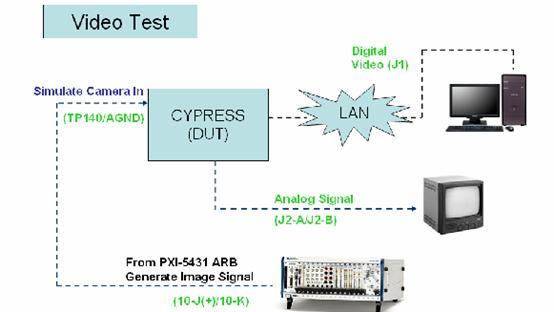4)  音频信号的测试分析.