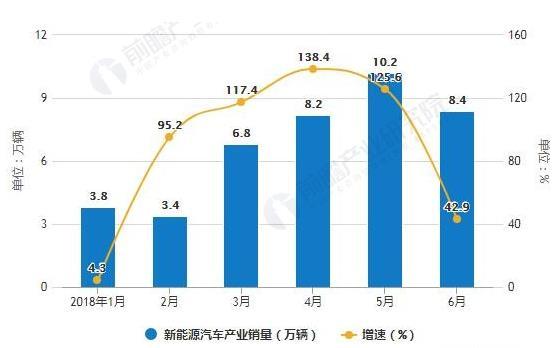 新能源汽车市场销量增速下滑 产业链竞争格局激烈