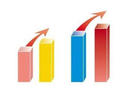 前三季度工業利潤降幅持續收窄 利潤增長行業增多