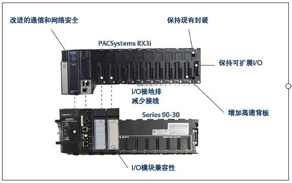 通過現代控制器簡化升級流程
