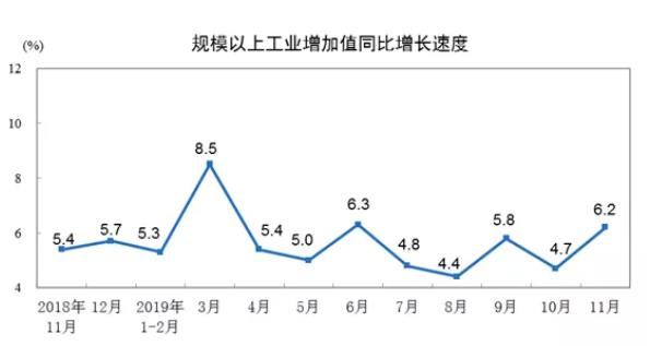 11月规上工快3平台app下载业增加值同比增6.2% 比10月加快1.5个百分点