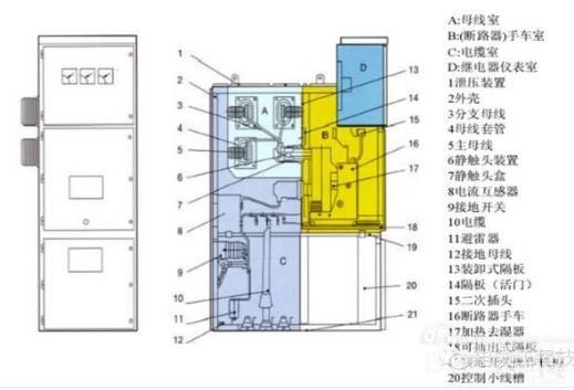 电流达50ka   pgl型交流低压配电屏分为:低压计量柜