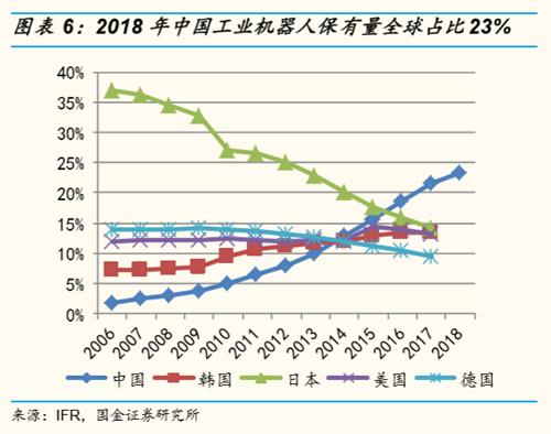 中國在富強之路上穩步邁進——從工業機器人行業看