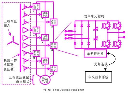高压变频器在热电厂引风机的成功应用