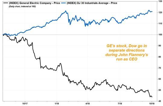 GE再次炒掉CEO | 谁能拯救百年工业巨头