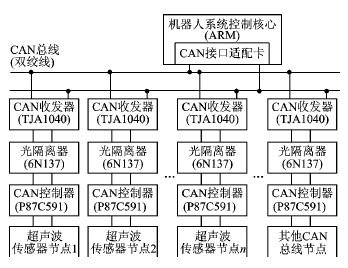 ,常用于电视机红外遥控接收器。考虑到红外遥控常用的载波频率38 kHz与测距超声波频率40 kHz较为接近,可以利用它作为超声波检测电路。实验证明,其具有很高的灵敏度和较强的抗干扰能力。适当改变C1的大小,可改变接收电路的灵敏度和抗干扰能力。R1和C1控制CX20106A 内部的放大增益,R2控制带通滤波器的中心频率。一般取R1=4.