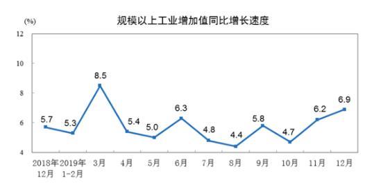 2019年12月份規模以上工業增加值增長6.9%