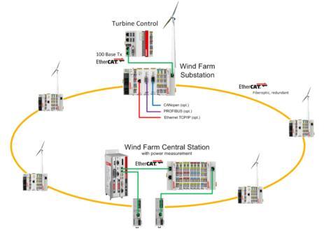 数据采集的风电场监控网络