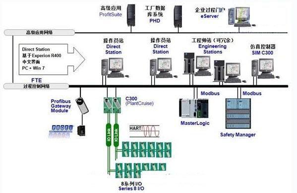 ,以先进的多路由选择替代双网结构的传统冗余模式网络。    快速切换,切换时间约为1秒。传统的双网结构切换时间约为20-30秒.    易于实现,组态简单。也可以连接标准的以太网设备。   9. Series 8 输入/输出模块支持哪些输入/输出类型?   Series 8输入/输出模块支持以下的输入/输出类型:    支持HART的单端模拟量输入    支持HART的差分模拟量输入    模拟量输入    支持HART的模拟量输出    模拟量输出    低电平模拟信号多路复用器 RTD