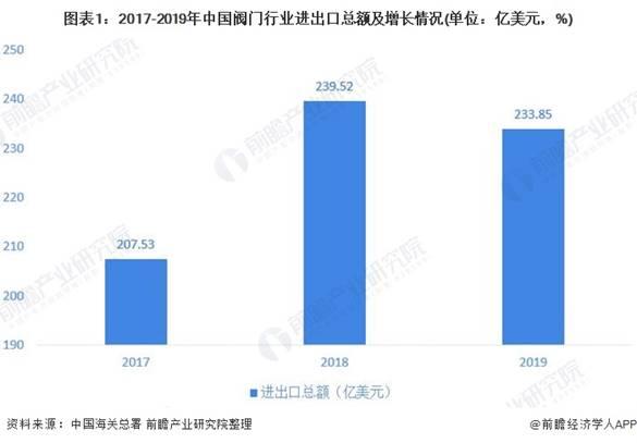2020年中国阀门行业进出口市场发展趋势分析 进出口总额呈波动趋势