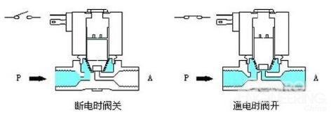 国内外的电磁阀从原理上分为三大类(即:直动式,分步式,先导式),而图片