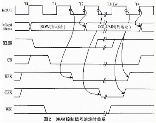 二、80C186XL DRAM控制器的设计与运行   DRAM存在着大量、复杂的时序要求,其中访问时间的选择、等待状态以及刷新方法是至关重要的。DRAM控制器必须正确响应80C186XL的所有总线周期,必须能将DRAM的部周期和其它访问周期分辨出来,其访问速度必须足够快,以避免不必要的等待周期。   在设计时,我们采用XC95C36-15 CPLD[2]以及4Mbits的V53C8258[3]DRAM作范例。15ns的CPLD,速度相对较高,价格比较便宜。用它设计成的DRAM控制器允许80C186X