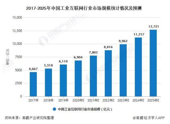 """2020年中國工業互聯網行業市場分析:政策利好""""新基建""""發展 融合5G技術加速發展"""