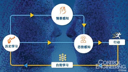 认知工程可以使机器更人性化
