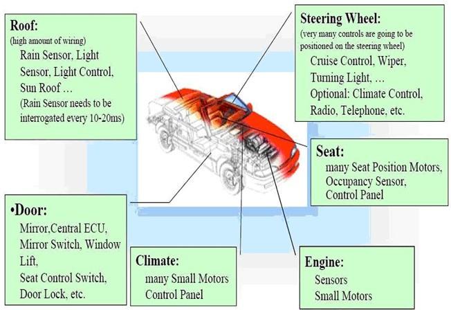 图一 LIN总线应用领域   LIN主要用作CAN等高速总线的辅助网络或子网络,能为不需要用到CAN的装置提供较为完善的网络功能,包括空调控制(ClimateControl)、后视(Mirrors)、车门模块(DoorModules)、座椅控制(Seats)、智能性交换器(SmartSwitches)、低成本传感器(Low-costSensors)等。在带宽要求不高、功能简单、实时性要求低的场合,如车身电器的控制等方面,使用LIN总线可有效的简化网络线束、降低成本、提高网络通讯效率和可靠性。   LIN