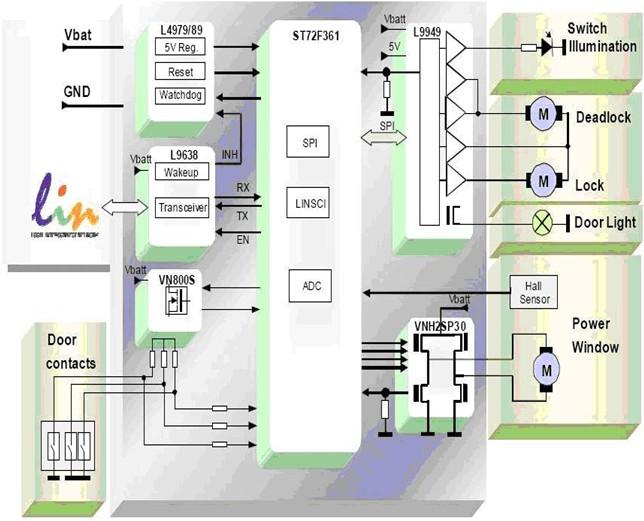 图五 门控模块功能架构图   对上述功能的参数设置上,也有一些需要考虑的因素,例如时序的准确性和动作的实时性等。以手动打开汽车门锁的动作为例,从钥匙插入门锁到打开,需要快速的响应,可接受的延迟必须小于200ms。而在此期间,传动马达大约需要100ms打开门锁,因此留给MCU来完成从低功率模式启动、侦测到钥匙,并触发传动装置等动作的所有时间只有100ms。LIN总线波特率一般为10kbps或20kbps,如果按最快的20kbps计算,为保证数据传输的成功,则CPU的响应时间必须小于1ms。此外,针对系统的