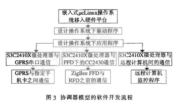 串口以及无线收发模块(cc2430和其外围电路构成)