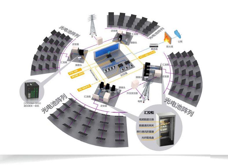 基于云服務的光伏發電系統解決方案