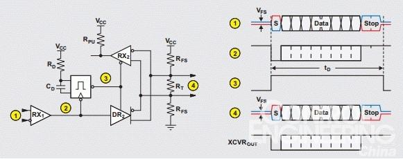 图4:利用一个反相缓冲器电路实施的收发器时序控制   完整执行一遍单触发电路的功能运行顺序(此处以数字编号,请参见图 3),清楚地说明了该中继器的工作过程:   1、 在总线闲置期间,由于VFS,两个中继器端口的接收机输出均为高电平。因此控制工程网版权所有,两个收发器在接收模式下相互牵制。   2、 接下来,端口1上发来数据包起始位的到达,驱动RX1输出为低。这种转变触发单触发电路,从而驱动其输出为高,并激活驱动器DR2。   3、 正确计算时间常量RD CD,以使该单触发电路输出在整个数据包时间期