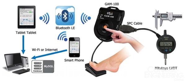 新产品上市: GAM-100低功耗蓝牙仪表数据搜集器