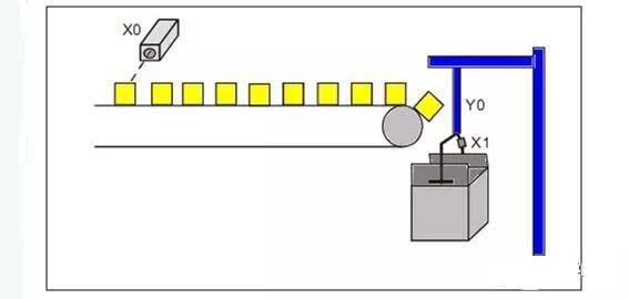 PLC梯形图编程规范,工程师都需要!