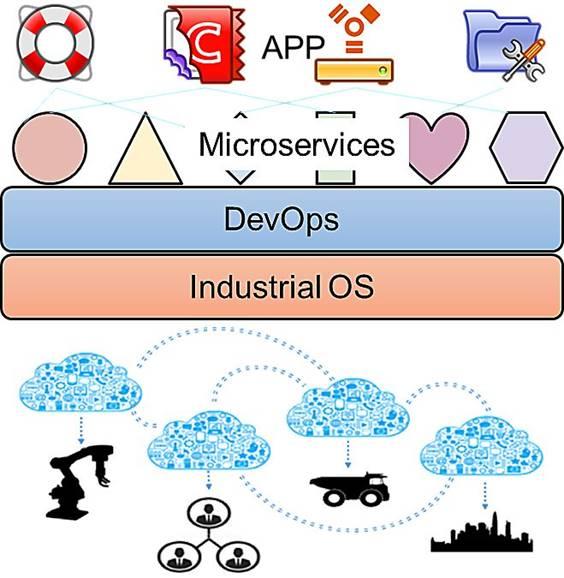 工业APP、容器和工业互联网平台