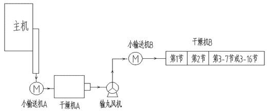 转笼转速分三段调速,可以通过触摸屏将转笼转速设置