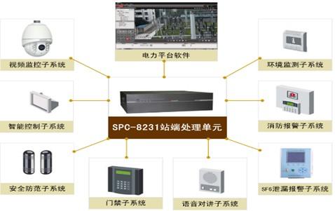 研祥spc产品在智能电网数字化变电站中的应用