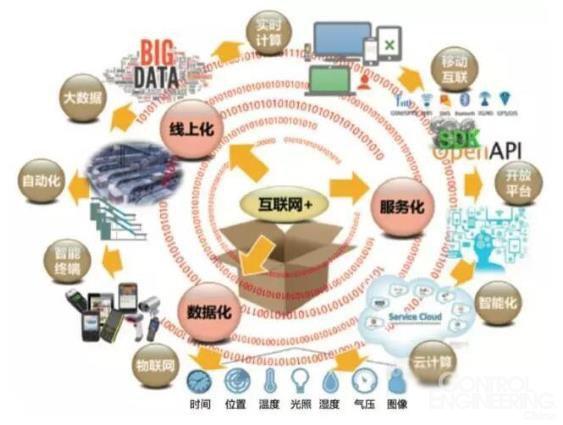 当前新技术浪潮助推了商业社会的进化,在互联网经济及产业互联网化的趋势下,各行业正迎来空前的发展机遇和全新的模式变化。本文围绕互联网+是什么、如何践行互联网+战略,提出了基于物流业的框架性技术路径,如何依靠前沿技术突破生产力束缚,并对技术引领的内涵进行了讨论。   一、互联网+的内涵   移动互联、云计算、3D打印、物联网及智能化等新概念层出不穷,以信息技术为主要内容的新科技浪潮将信息社会的大幕彻底打开,这是技术创新大爆发的时代。互联网+一方面让经济活动的每一个领域内信息变得更加对称,供需